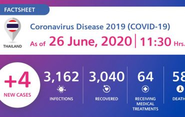 COVID-19 updates as provided by the Government of Thailand effective from 26th June 2020 at 11.30 hours.